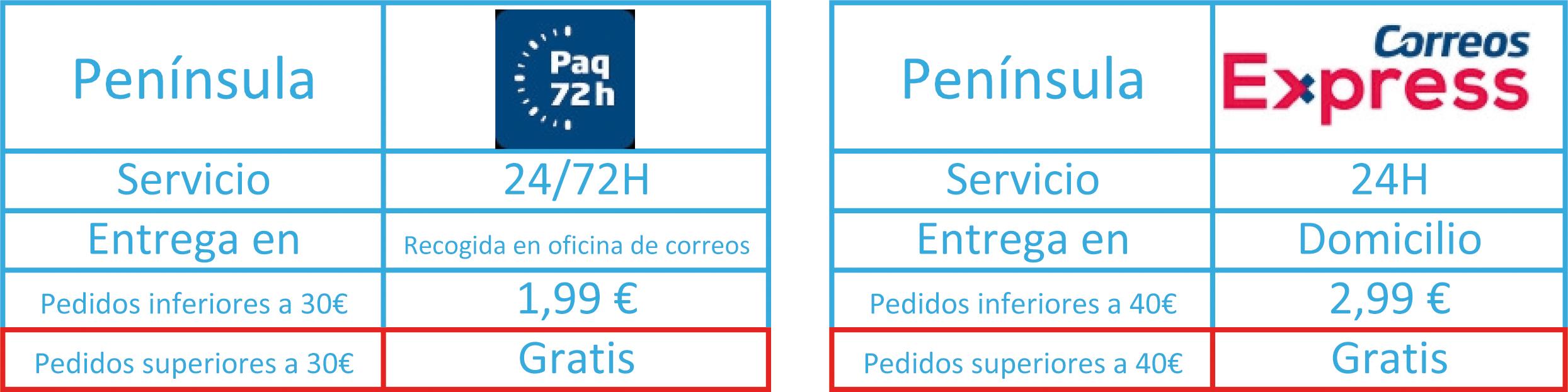 península gastos de envío